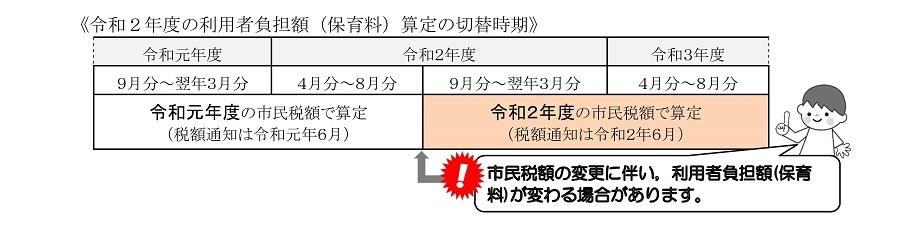 保育 京都 料 市