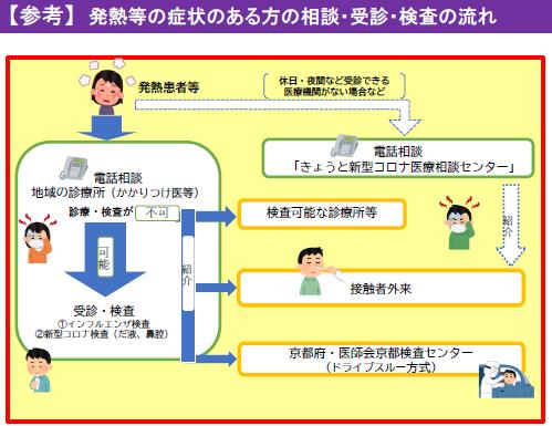 京都市:発熱等の症状のある方の診療・検査体制について(令和2年11月1 ...