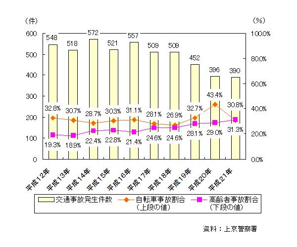自転車の 自転車 交通事故 件数 : 京都市上京区役所:交通・防犯 ...