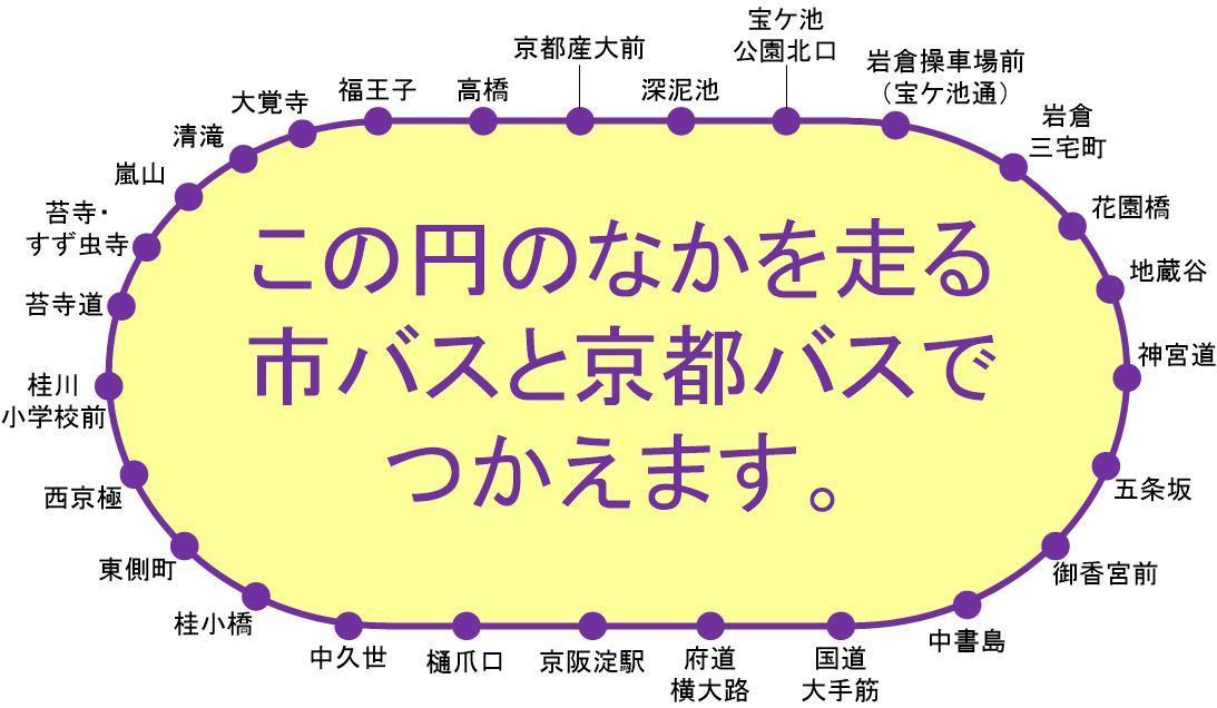 市バス・京都バス一日乗車券カード