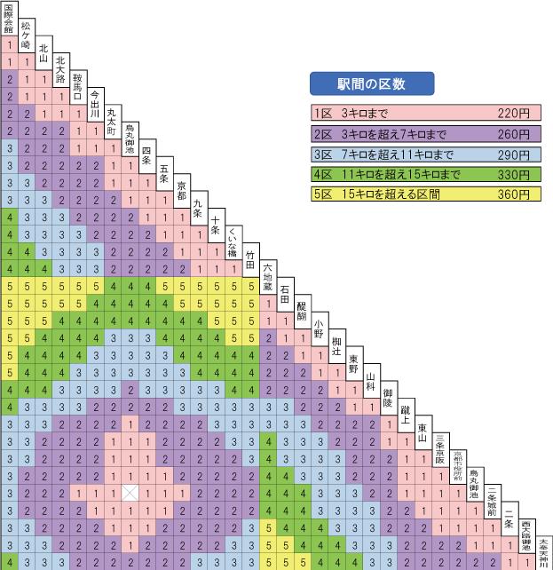 京都 市営 バス 定期